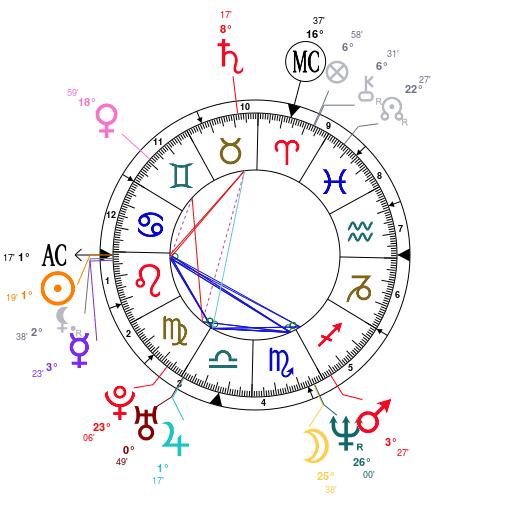 Прогностична астрология транзити