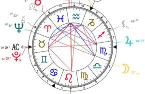 Стъпки за интерпретация на хороскопа